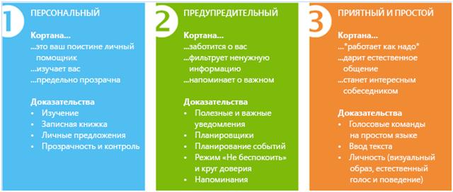 Голосова помічниця для Росії установка Cortana